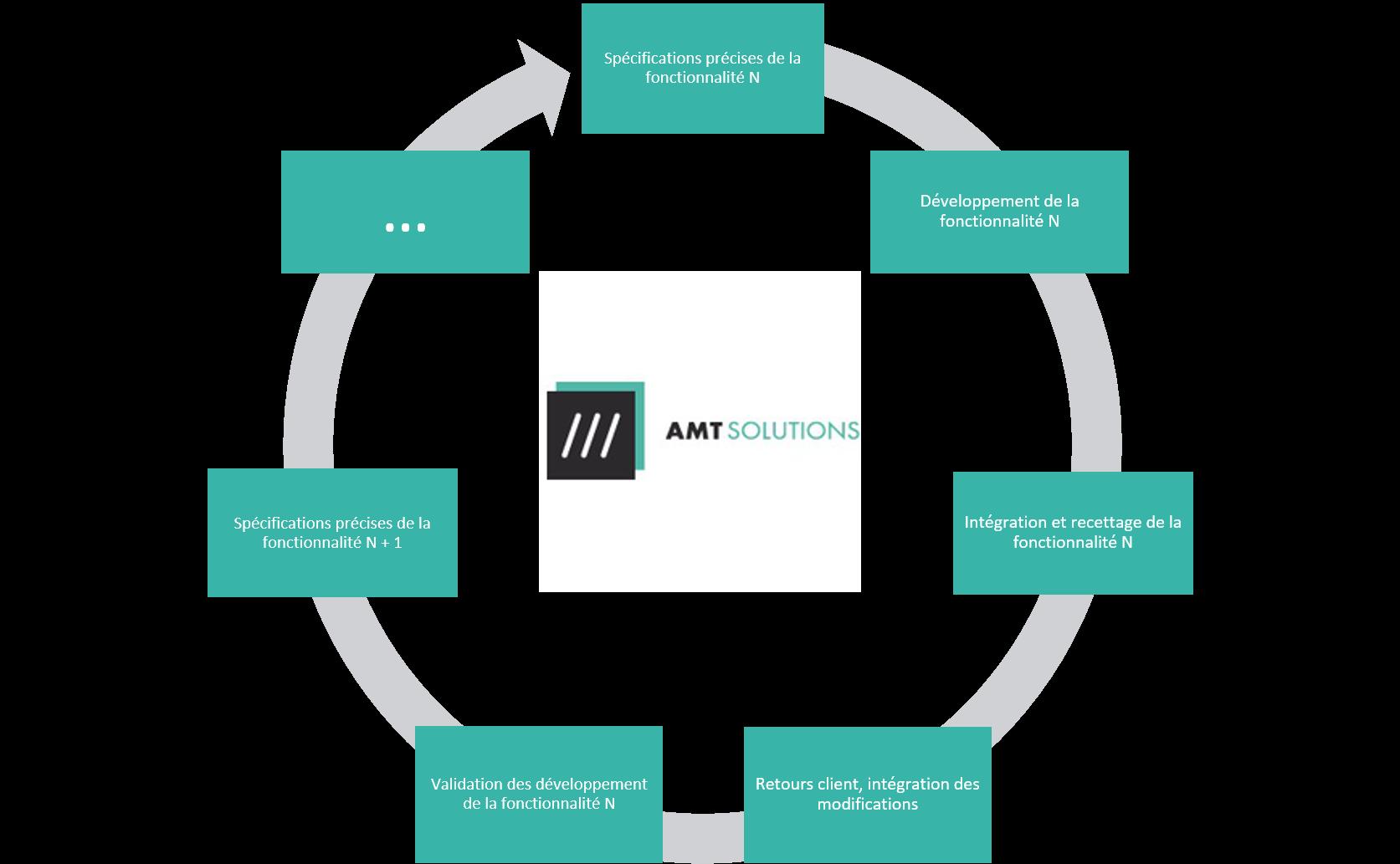 développement agile - AMT Solutions