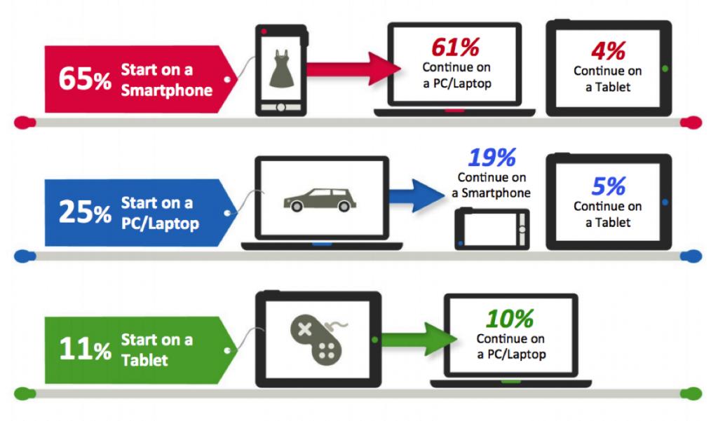 les smartphones dans les parcours d'achat